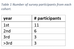 Table 1: Survey participants
